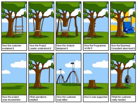 Altalene - Sviluppo agile - Sviluppo incrementale - Mappe mentali
