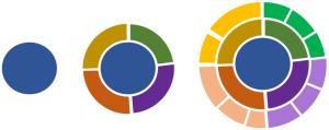 Mappa mentale - Mappa radiale