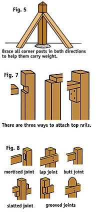 langkah cara memasang pagar