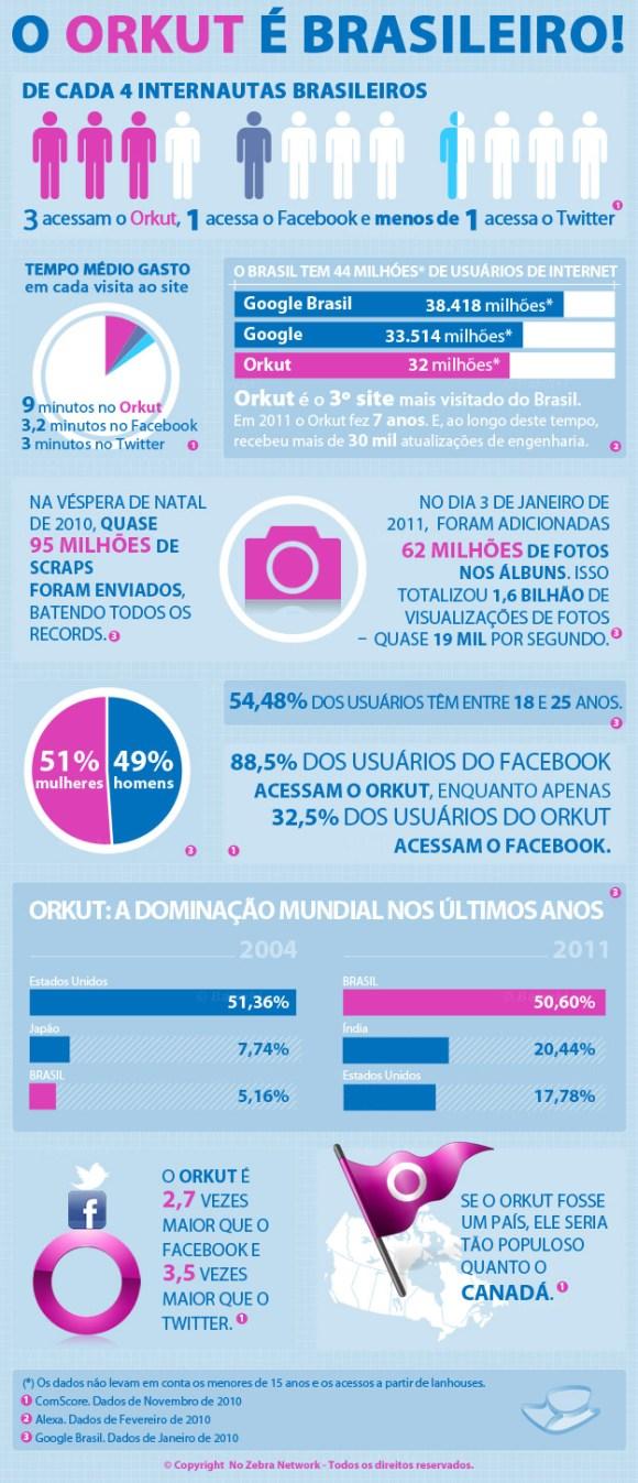 Infográfico: Os números do Orkut no Brasil