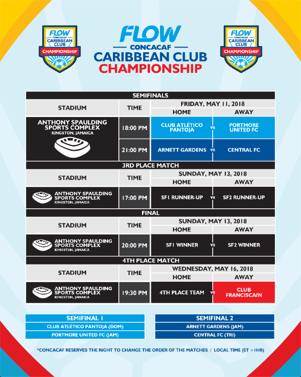 Flow Concacaf Caribbean Club Championship Chart