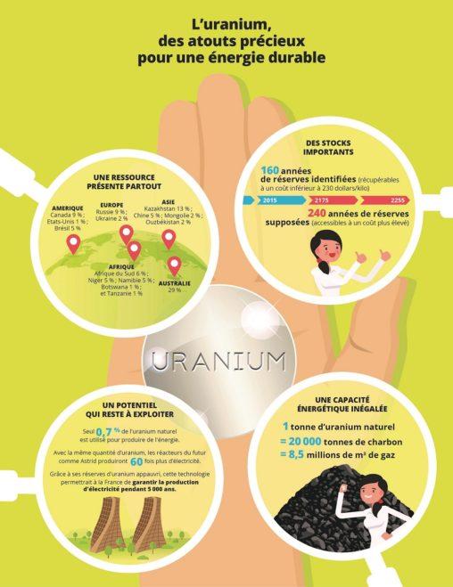 uranium-nucleaire