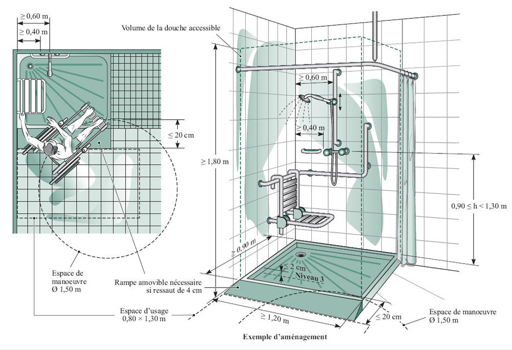 installations sanitaires accessibles
