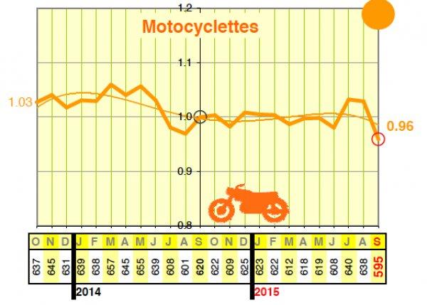 Source graphique : MotoMag.com