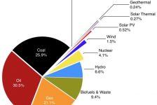 Globaler Energiemix