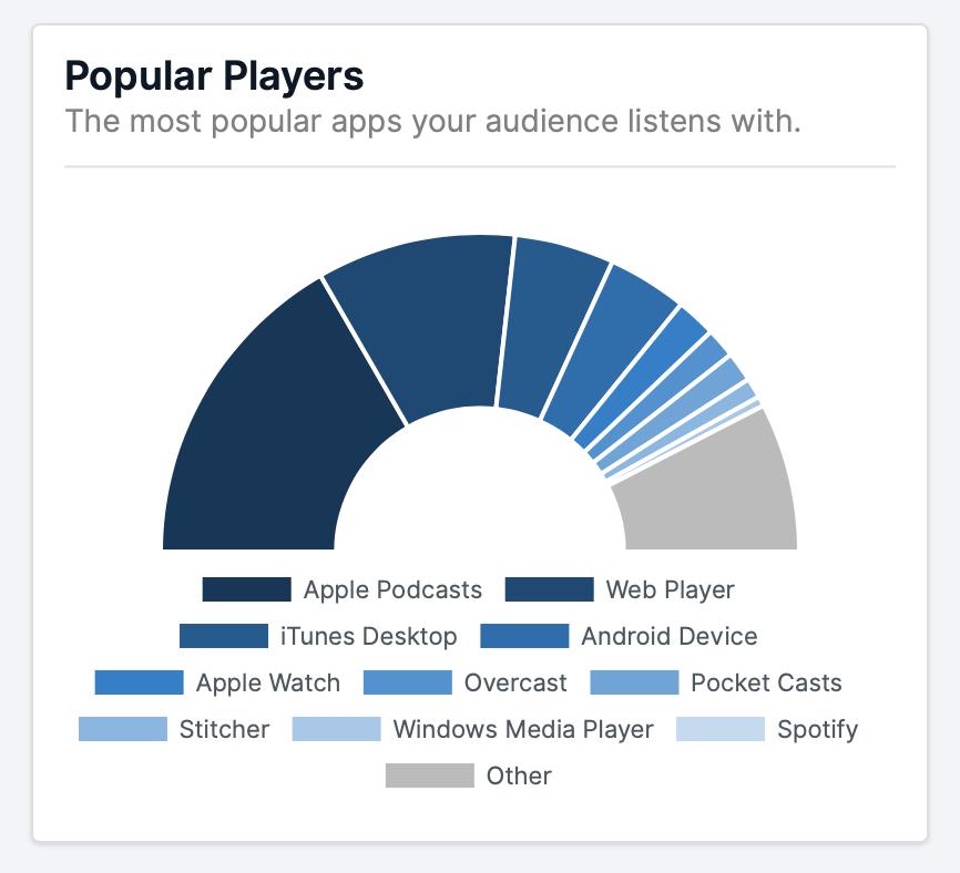 Podcast Players - The @U2 Podcast