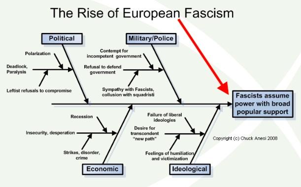 fasiscm