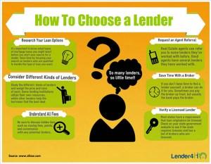 Mortgage Choice Act