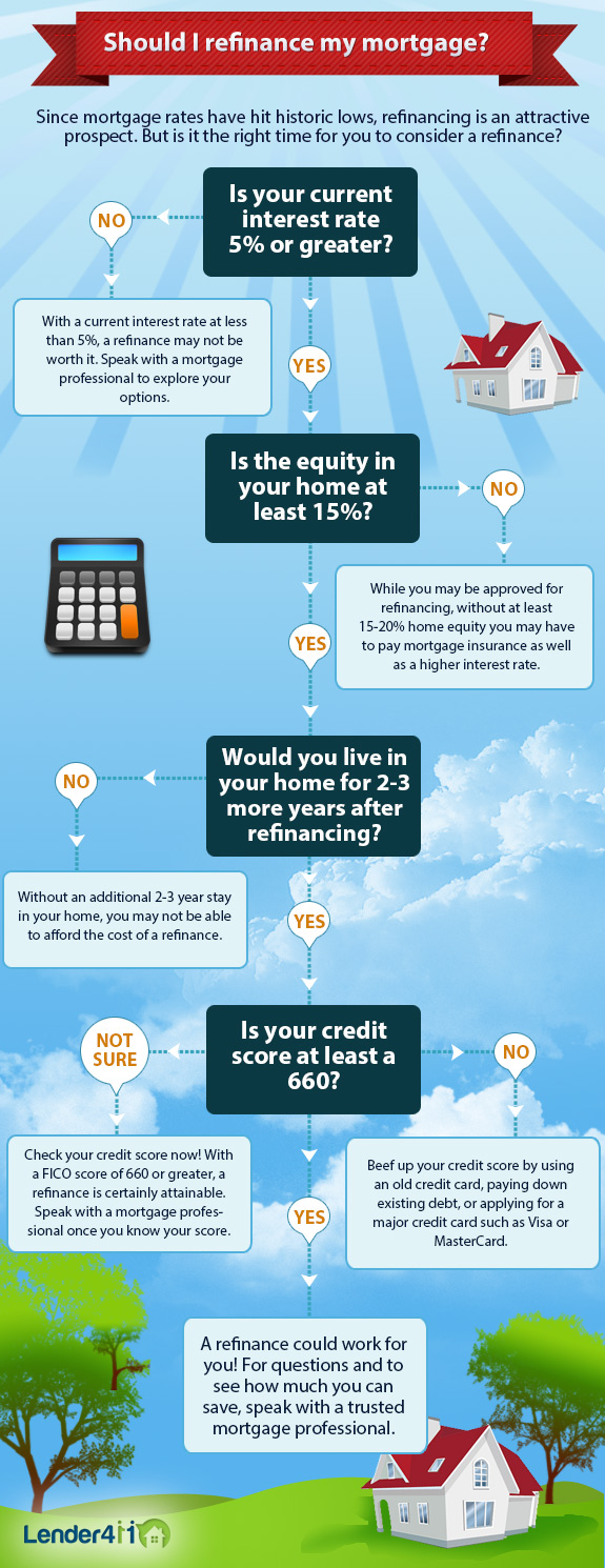 Infographic: Should I Refinance My Mortgage