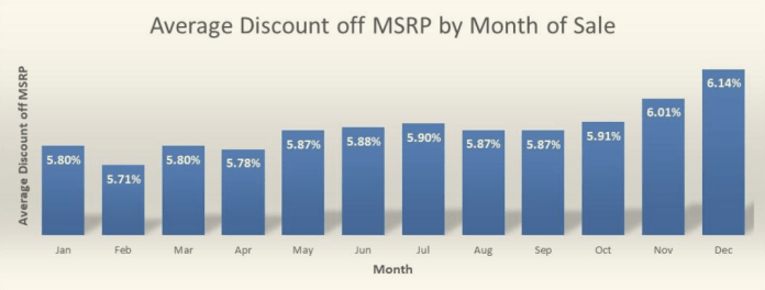 best time to buy a new car Average Discount off MSRP by Month of Sale