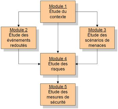 La Méthode Ebios - Les 5 modules
