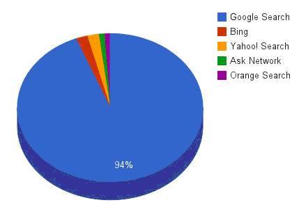 En France en mai 2013, 94 pour cent des requêtes effectuées sur des moteurs de recherche passent par Google