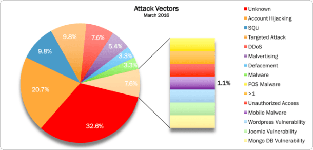 March 2016 Attacks