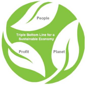 Triple Bottom line, Om Botanical It is a social entrepreneurship project with an emphasis on triple bottom line incorporating sustainability in all decision making. This includes people (social sustainability), planet (environmental sustainability) and profit (economical sustainability).