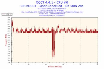 OCCT (pokles způsoben nechtěným úsporným režimem)