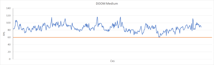 DOOM medium