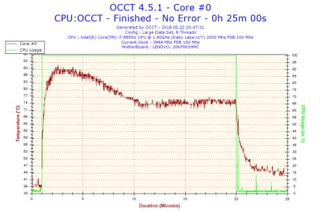 OCCT: Teplota prvního jádra v průběhu testu.
