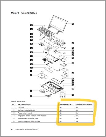 Seznam uživatelsky výměnných dílů (CRU) pro příklad ThinkPadu T470.