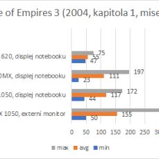 AoE 3, výsledky.