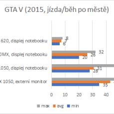GTA V, výsledky.