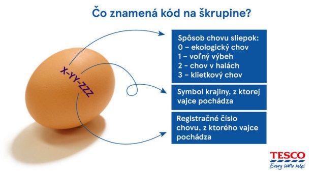 Označenie vajec - vysvetlenie