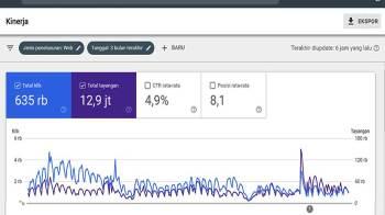 Kinerja Blog di Google Search Console