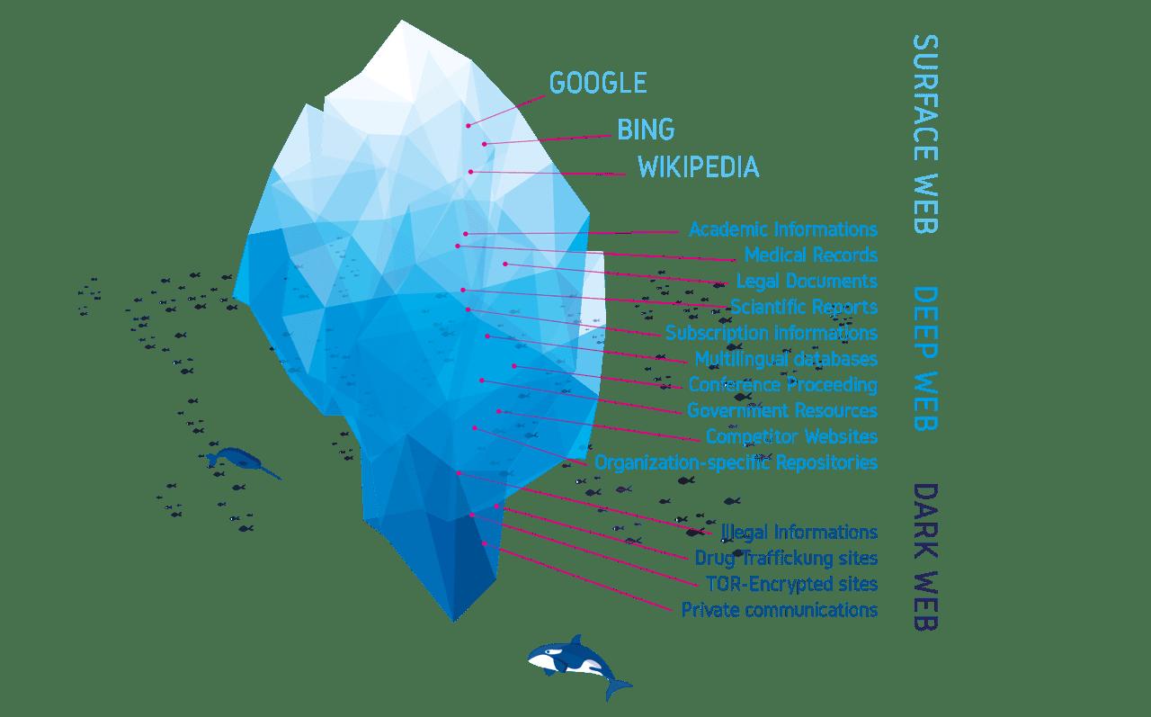 deep-cyber-iceberg-infographic