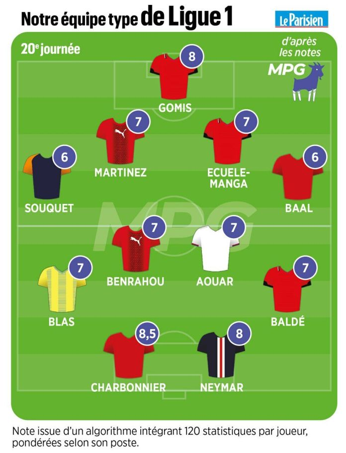 Le Parisien-MPG type team: Charbonnier and Neymar at the top of the 20th day of Ligue 1