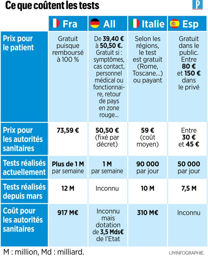 Covid-19 screening: the heavy bill for French tests