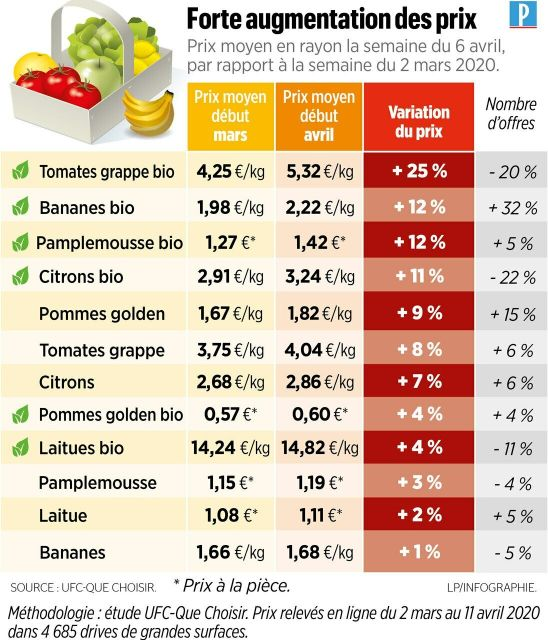 augmentation des prix des fruits et légumes : détox