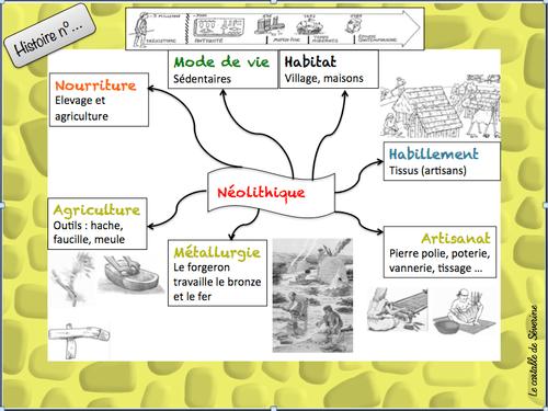 La préhistoire carte mentale ce2