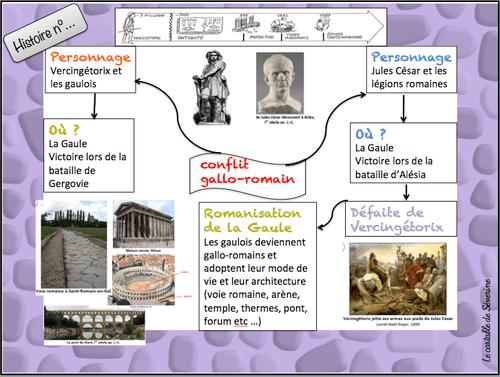 carte mentale conflit gallo romain maîtresse séverine