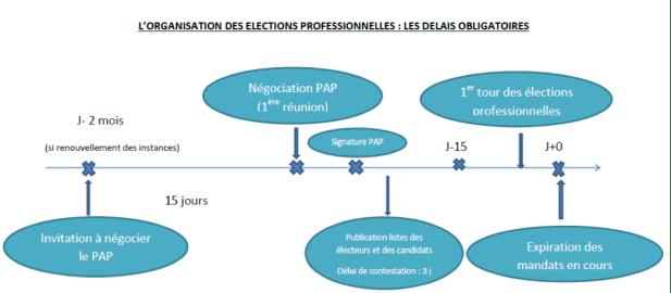 Organisation élections pro