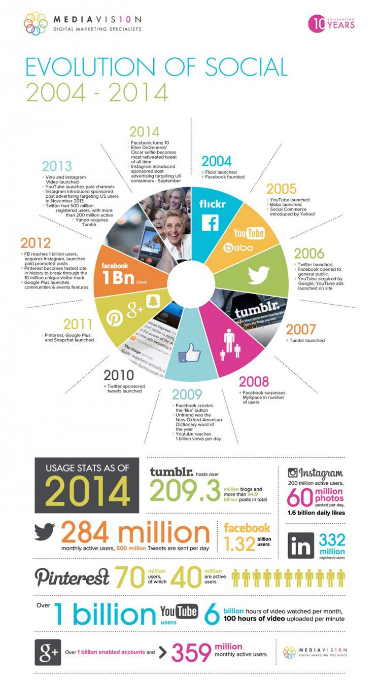 Infographie histoire 10 ans reseaux sociaux