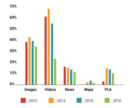 évolution résultats 2013 2016