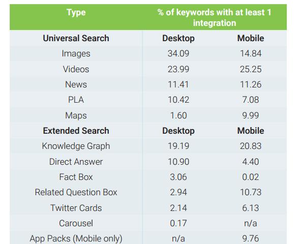 évolution résultats recherche google