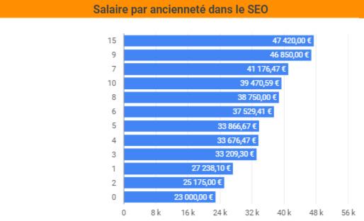 salaire ancienneté SEO France