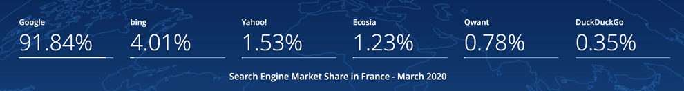 search engine market share in France 2020