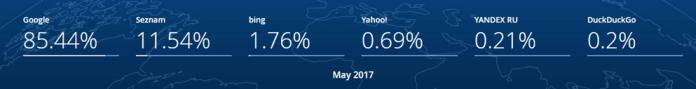 Czech Republic search engine market share