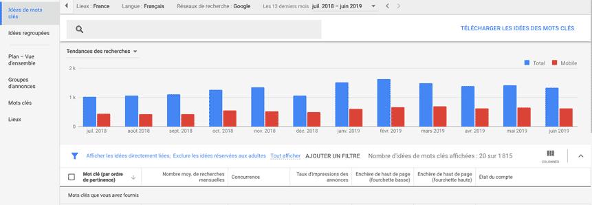 google keyword planner search trends