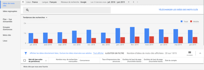 google keyword planner search trends