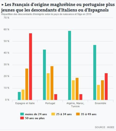 Incroyable: Sept chiffres sur les enfants d'immigrés en France