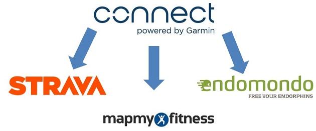 Garmin annonce un partenariat avec Strava, Endomondo et Mapmyfitness