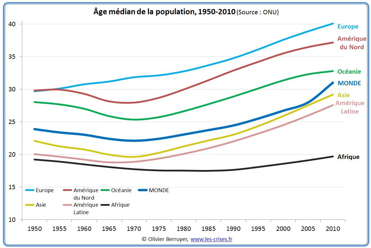 ages medians