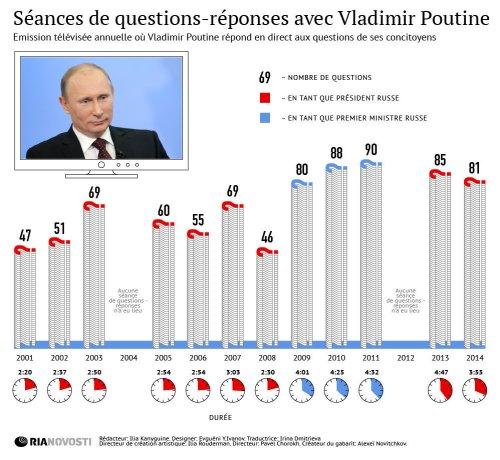 Poutine La transcription de l'interview de Vladimir Poutine en version intégrale : Le scandale des coupes de TF1