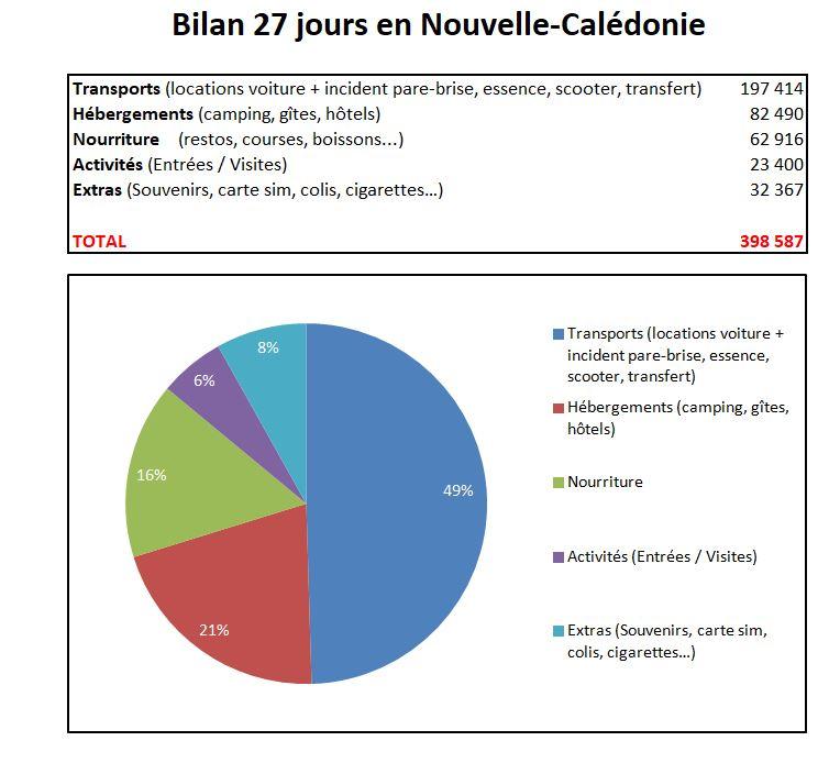 Bilan budget 1 mois Nouvelle-Calédonie