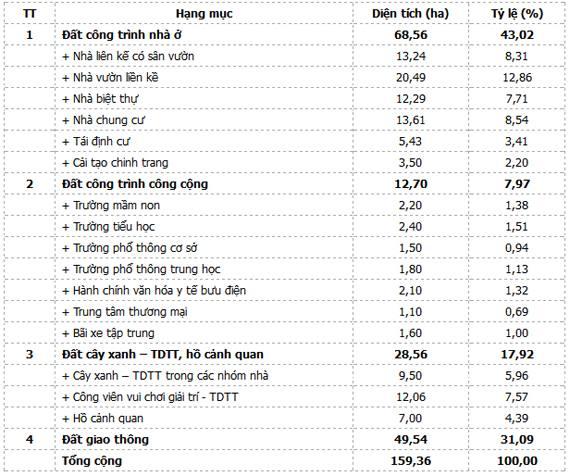 Tỉ lệ phân bổ các hạng mục tại dự án khu đô thị Đông Tăng Long