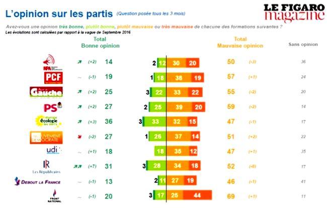 sondage-partis-figaro