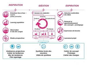 La mise en place du design thinking en entreprise passe par une formalisation de ses principales étapes