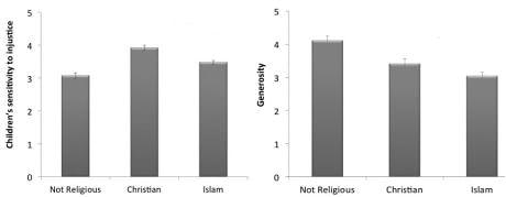 Bambini più altruisti nelle famiglie non religiose